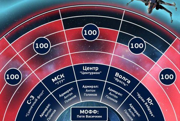 Геймификация для сотрудников - интерфейс с игровой информацией