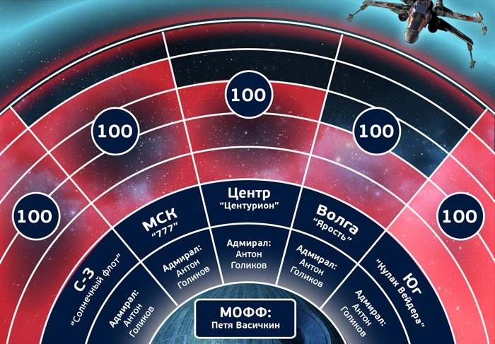 Доклад «Звездные войны в Юлмарт»